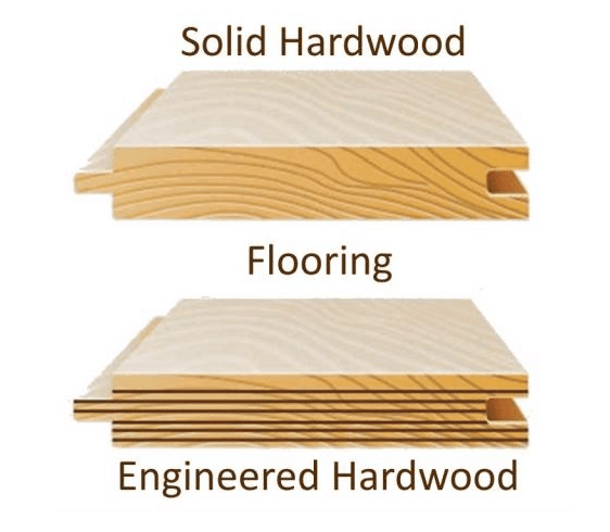 Learn the differences between solid hardwood and engineered wood flooring. Comparing cost, durability, installation methods of both types of wood flooring.
