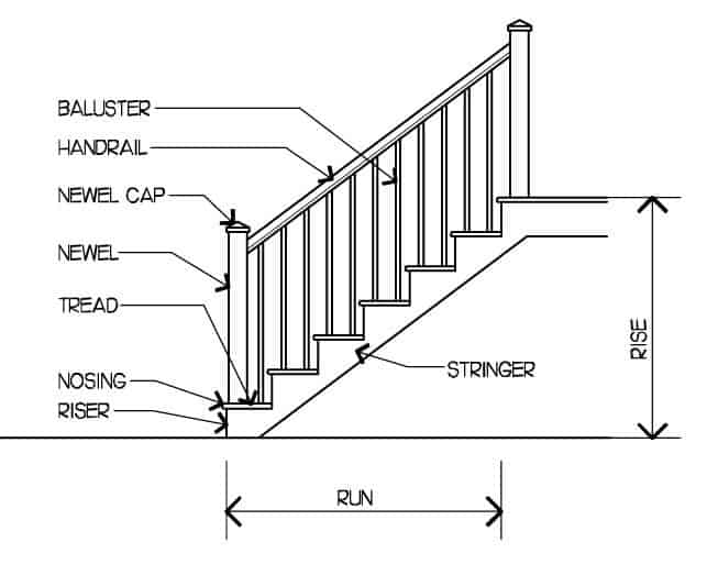 A diagram to illustrate my guide to staircase parts. This diagram includes the main parts of the stairs that you'll need to know about when communicating with your contractor.